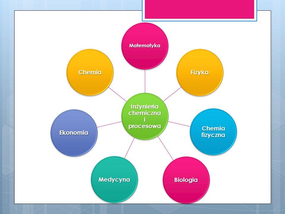 Inżynieria chemiczna i procesowa Matematyka Fizyka Chemia fizyczna Ekonomia Medycyna Biologia Chemia