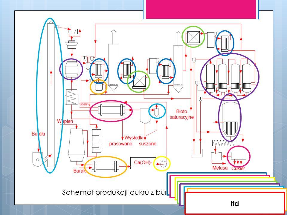 Schemat produkcji cukru z buraków cukrowych Procesy cieplne Procesy suszarnicze Pompy i wentylatory Procesy przepływowe Procesy dyfuzyjno- kinetyczne Przepływy wielofazowe Inżynieria reaktorów chemicznych itd