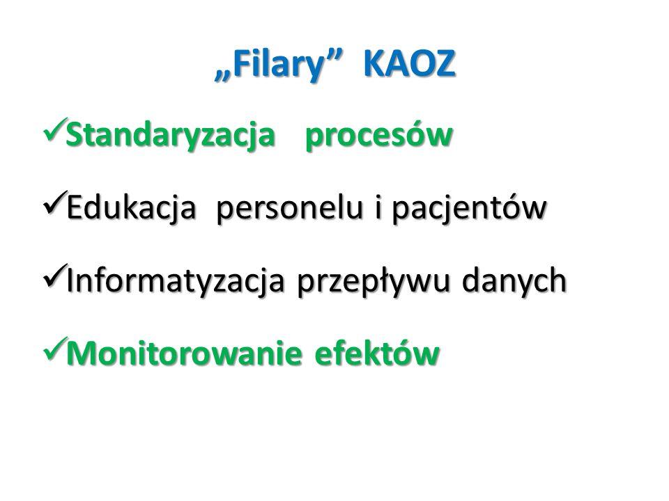 """""""Filary"""" KAOZ Standaryzacja procesów Standaryzacja procesów Edukacja personelu i pacjentów Edukacja personelu i pacjentów Informatyzacja przepływu dan"""
