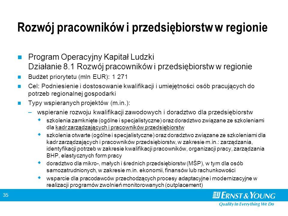 35 Rozwój pracowników i przedsiębiorstw w regionie Program Operacyjny Kapitał Ludzki Działanie 8.1 Rozwój pracowników i przedsiębiorstw w regionie Budżet priorytetu (mln EUR): 1 271 Cel: Podniesienie i dostosowanie kwalifikacji i umiejętności osób pracujących do potrzeb regionalnej gospodarki Typy wspieranych projektów (m.in.): –wspieranie rozwoju kwalifikacji zawodowych i doradztwo dla przedsiębiorstw  szkolenia zamknięte (ogólne i specjalistyczne) oraz doradztwo związane ze szkoleniami dla kadr zarządzających i pracowników przedsiębiorstw  szkolenia otwarte (ogólne i specjalistyczne) oraz doradztwo związane ze szkoleniami dla kadr zarządzających i pracowników przedsiębiorstw, w zakresie m.in.: zarządzania, identyfikacji potrzeb w zakresie kwalifikacji pracowników, organizacji pracy, zarządzania BHP, elastycznych form pracy  doradztwo dla mikro-, małych i średnich przedsiębiorstw (MŚP), w tym dla osób samozatrudnionych, w zakresie m.in.