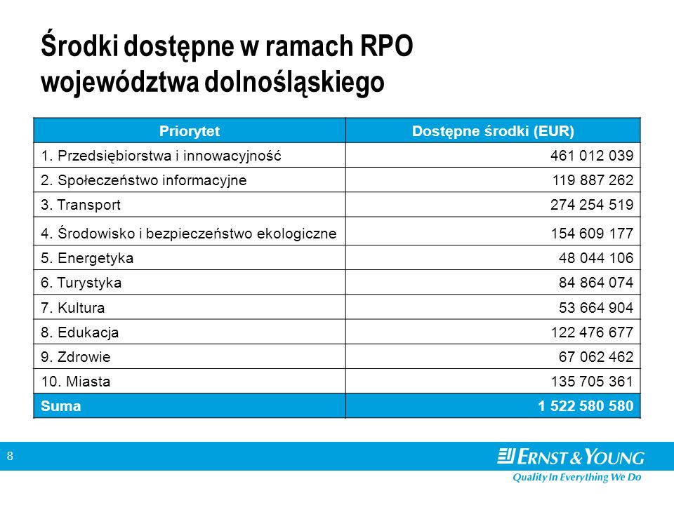 8 Środki dostępne w ramach RPO województwa dolnośląskiego PriorytetDostępne środki (EUR) 1.