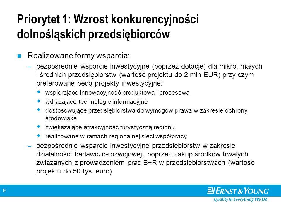 9 Priorytet 1: Wzrost konkurencyjności dolnośląskich przedsiębiorców Realizowane formy wsparcia: –bezpośrednie wsparcie inwestycyjne (poprzez dotacje) dla mikro, małych i średnich przedsiębiorstw (wartość projektu do 2 mln EUR) przy czym preferowane będą projekty inwestycyjne:  wspierające innowacyjność produktową i procesową  wdrażające technologie informacyjne  dostosowujące przedsiębiorstwa do wymogów prawa w zakresie ochrony środowiska  zwiększające atrakcyjność turystyczną regionu  realizowane w ramach regionalnej sieci współpracy –bezpośrednie wsparcie inwestycyjne przedsiębiorstw w zakresie działalności badawczo-rozwojowej, poprzez zakup środków trwałych związanych z prowadzeniem prac B+R w przedsiębiorstwach (wartość projektu do 50 tys.