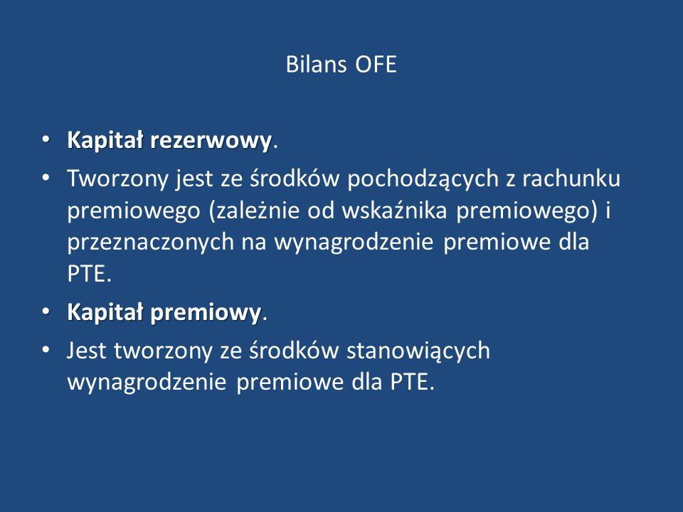 Bilans OFE Kapitał rezerwowy Kapitał rezerwowy.