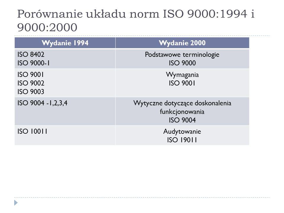 Porównanie układu norm ISO 9000:1994 i 9000:2000 Wydanie 1994Wydanie 2000 ISO 8402 ISO 9000-1 Podstawowe terminologie ISO 9000 ISO 9001 ISO 9002 ISO 9003 Wymagania ISO 9001 ISO 9004 -1,2,3,4Wytyczne dotyczące doskonalenia funkcjonowania ISO 9004 ISO 10011Audytowanie ISO 19011