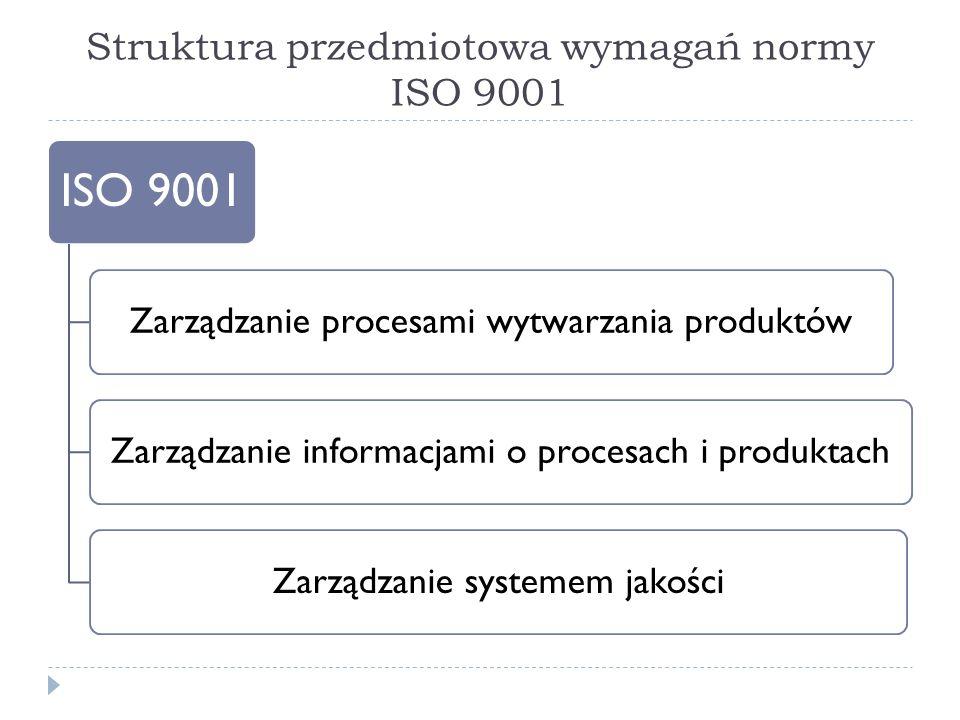 Struktura przedmiotowa wymagań normy ISO 9001 ISO 9001 Zarządzanie procesami wytwarzania produktówZarządzanie informacjami o procesach i produktachZarządzanie systemem jakości