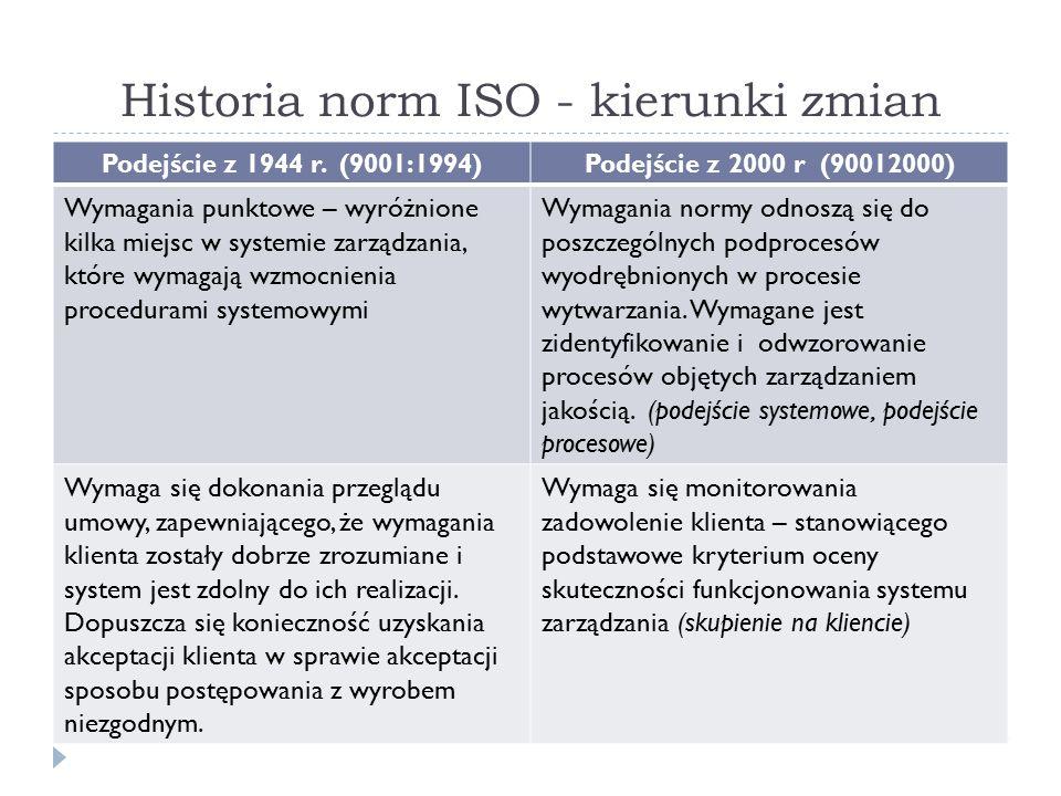 Historia norm ISO - kierunki zmian Podejście z 1944 r.
