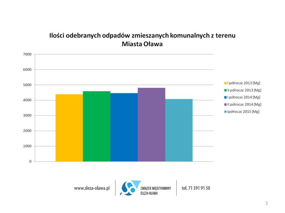"""Zagospodarowanie odpadów - RIPOK 14 Przedsięwzięcie """"System gospodarki odpadami Ślęza-Oława przygotowane zostało z inicjatywy Związku Międzygminnego Ślęza-Oława."""