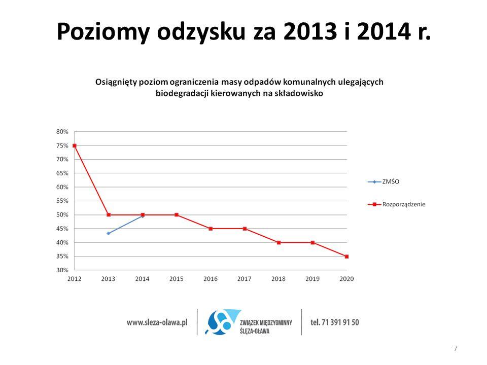 Poziomy odzysku za 2013 i 2014 r. 7