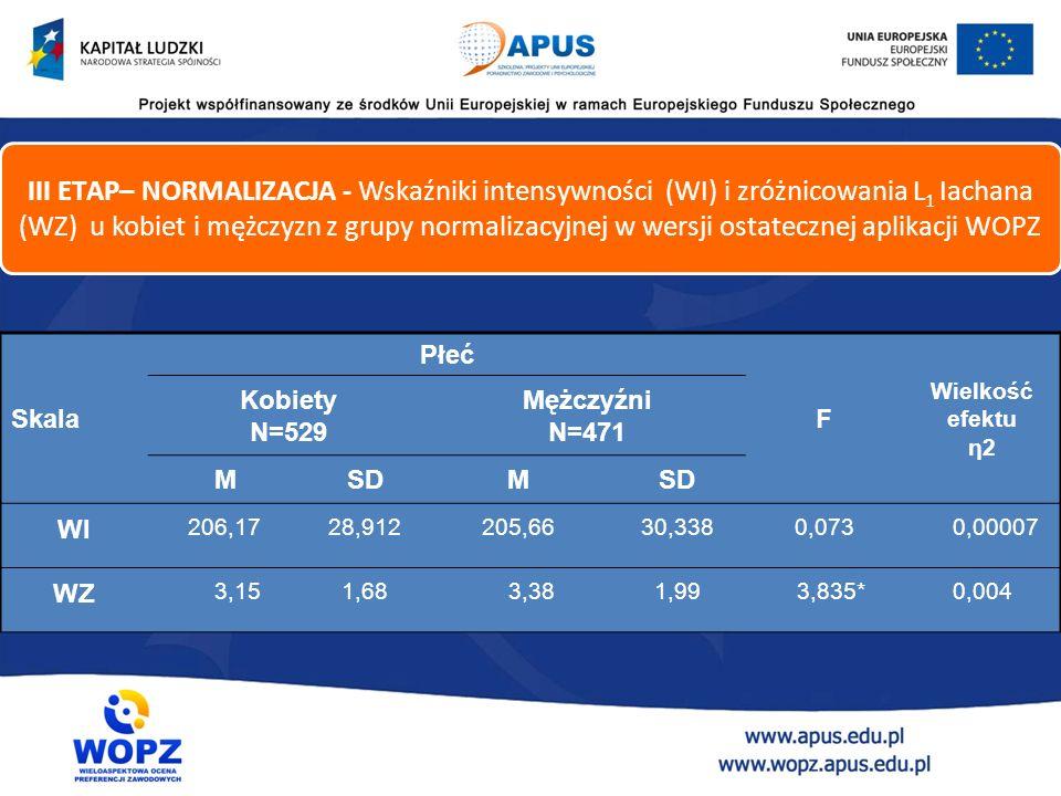 Skala Płeć F Wielkość efektu η2 Kobiety N=529 Mężczyźni N=471 MSDM WI 206,1728,912205,6630,3380,073 0,00007 WZ 3,151,68 3,381,99 3,835*0,004 III ETAP– NORMALIZACJA - Wskaźniki intensywności (WI) i zróżnicowania L 1 Iachana (WZ) u kobiet i mężczyzn z grupy normalizacyjnej w wersji ostatecznej aplikacji WOPZ