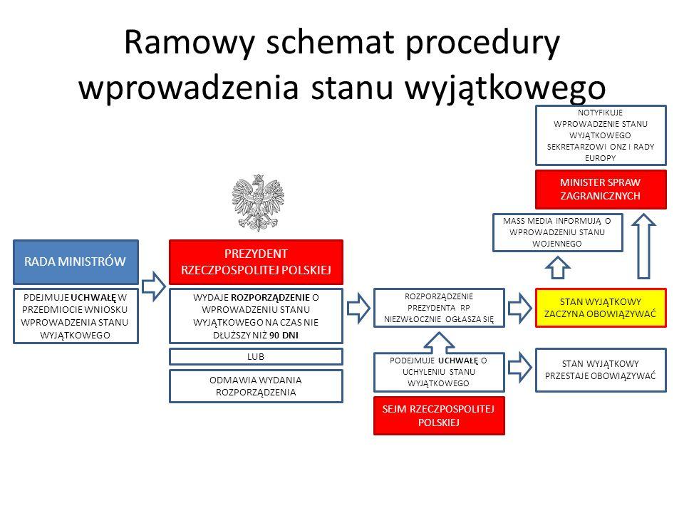 Ramowy schemat procedury wprowadzenia stanu wyjątkowego RADA MINISTRÓW PREZYDENT RZECZPOSPOLITEJ POLSKIEJ WYDAJE ROZPORZĄDZENIE O WPROWADZENIU STANU W