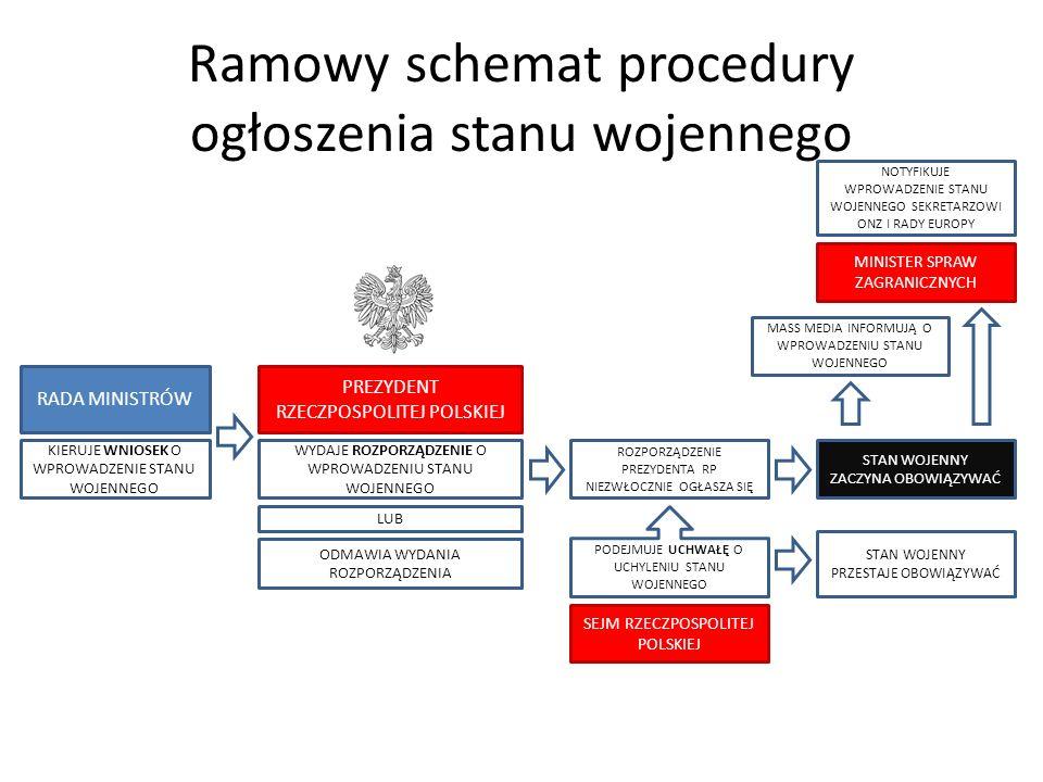 Ramowy schemat procedury ogłoszenia stanu wojennego RADA MINISTRÓW PREZYDENT RZECZPOSPOLITEJ POLSKIEJ WYDAJE ROZPORZĄDZENIE O WPROWADZENIU STANU WOJEN