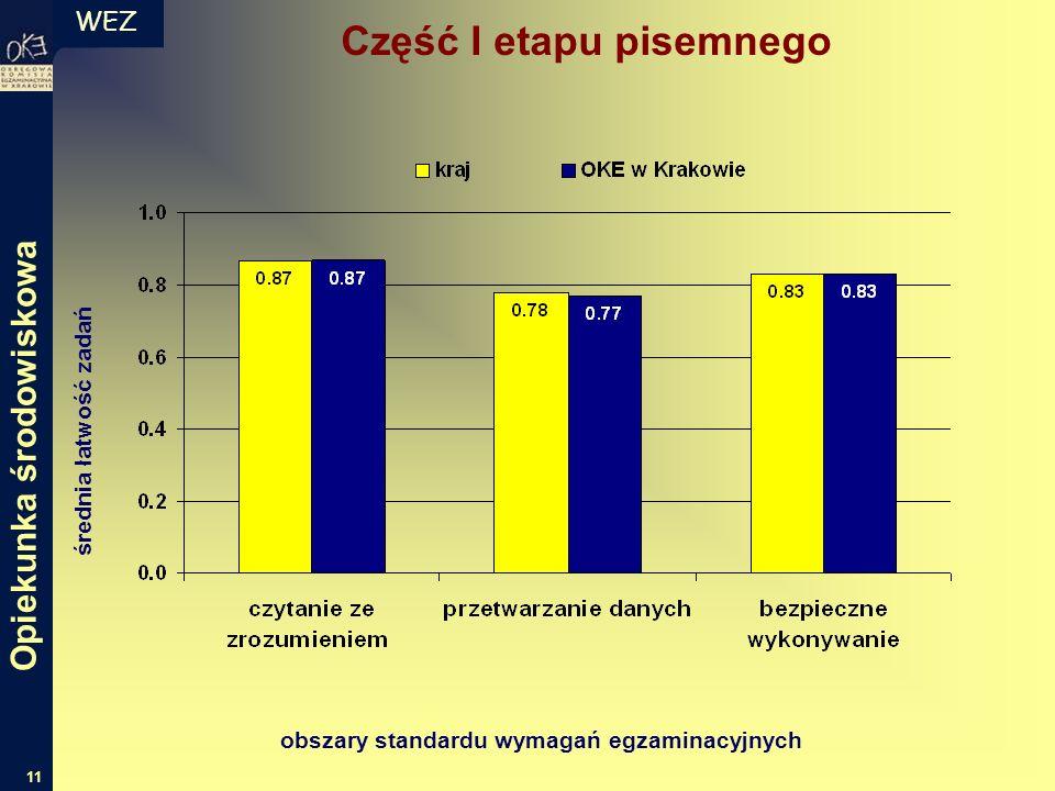 WEZ 11 średnia łatwość zadań obszary standardu wymagań egzaminacyjnych Część I etapu pisemnego Opiekunka środowiskowa