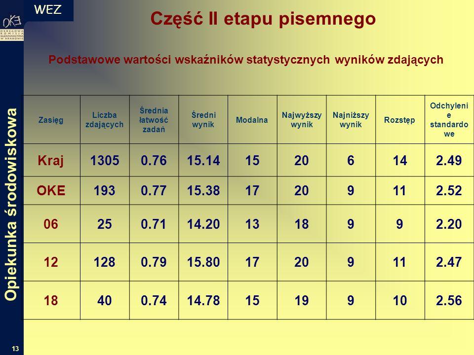 WEZ 13 Zasięg Liczba zdających Średnia łatwość zadań Średni wynik Modalna Najwyższy wynik Najniższy wynik Rozstęp Odchyleni e standardo we Kraj13050.7
