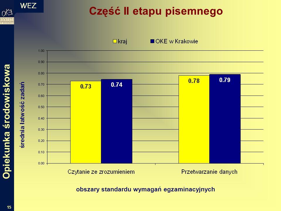 WEZ 15 średnia łatwość zadań obszary standardu wymagań egzaminacyjnych Część II etapu pisemnego Opiekunka środowiskowa