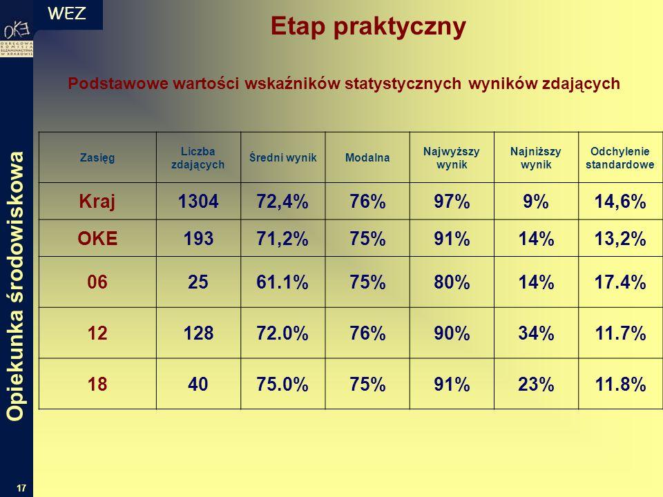 WEZ 17 Podstawowe wartości wskaźników statystycznych wyników zdających Zasięg Liczba zdających Średni wynikModalna Najwyższy wynik Najniższy wynik Odc