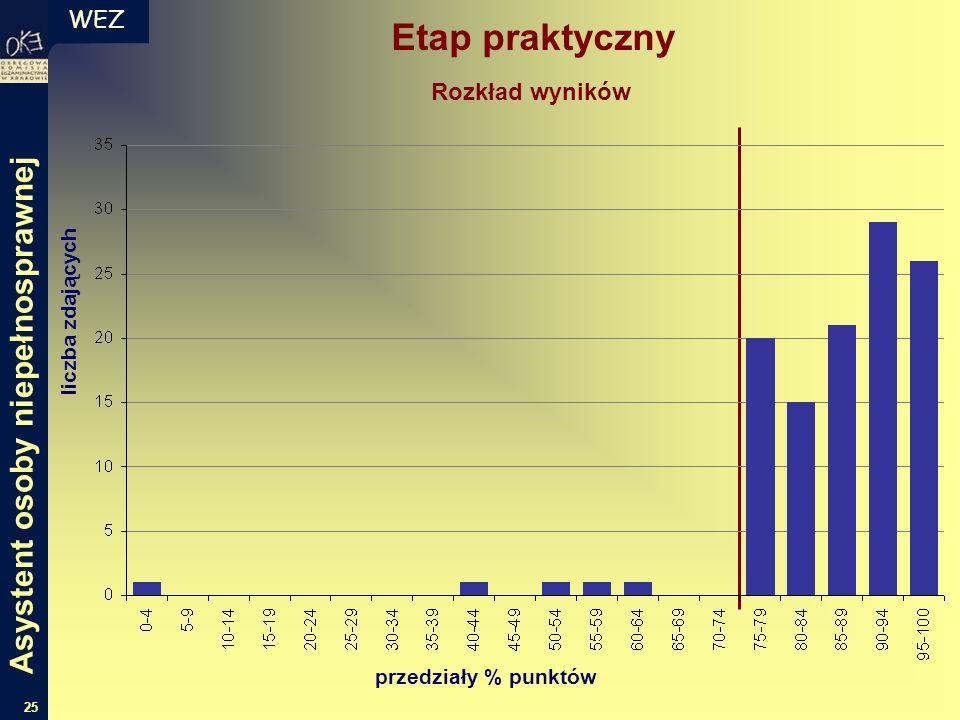 WEZ 25 Etap praktyczny liczba zdających przedziały % punktów Rozkład wyników Asystent osoby niepełnosprawnej