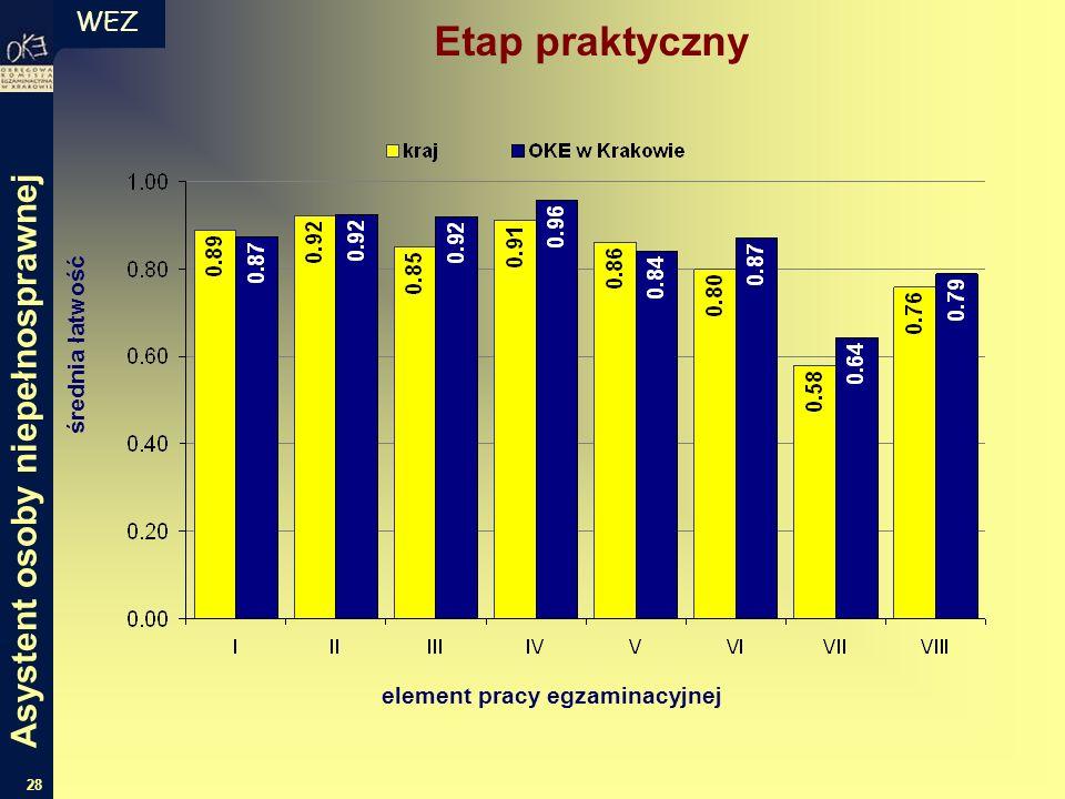 WEZ 28 średnia łatwość element pracy egzaminacyjnej Etap praktyczny Asystent osoby niepełnosprawnej