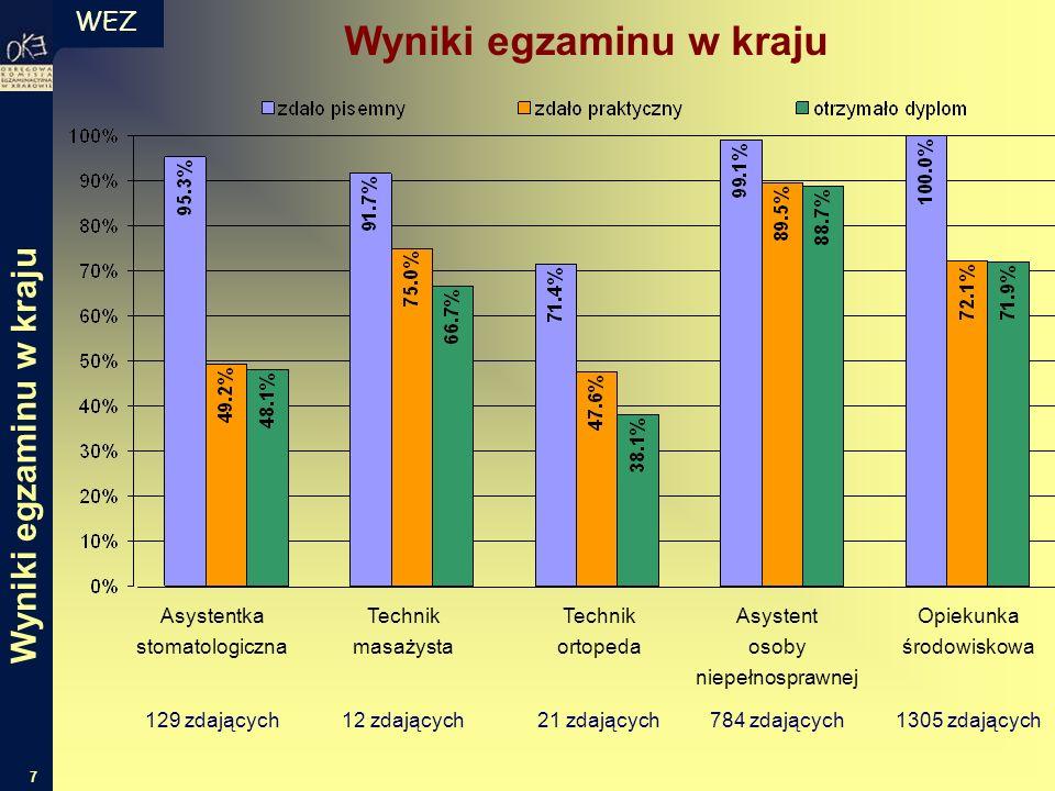 WEZ 7 Wyniki egzaminu w kraju Asystentka stomatologiczna 129 zdających Technik masażysta 12 zdających Technik ortopeda 21 zdających Asystent osoby nie