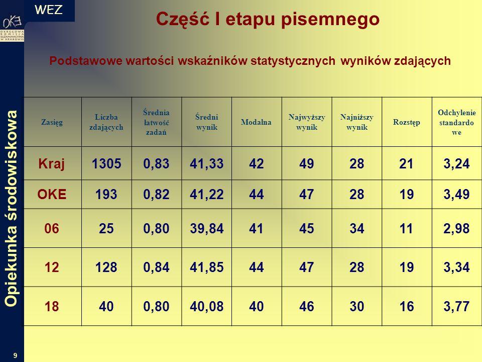 WEZ 9 Zasięg Liczba zdających Średnia łatwość zadań Średni wynik Modalna Najwyższy wynik Najniższy wynik Rozstęp Odchylenie standardo we Kraj13050,834