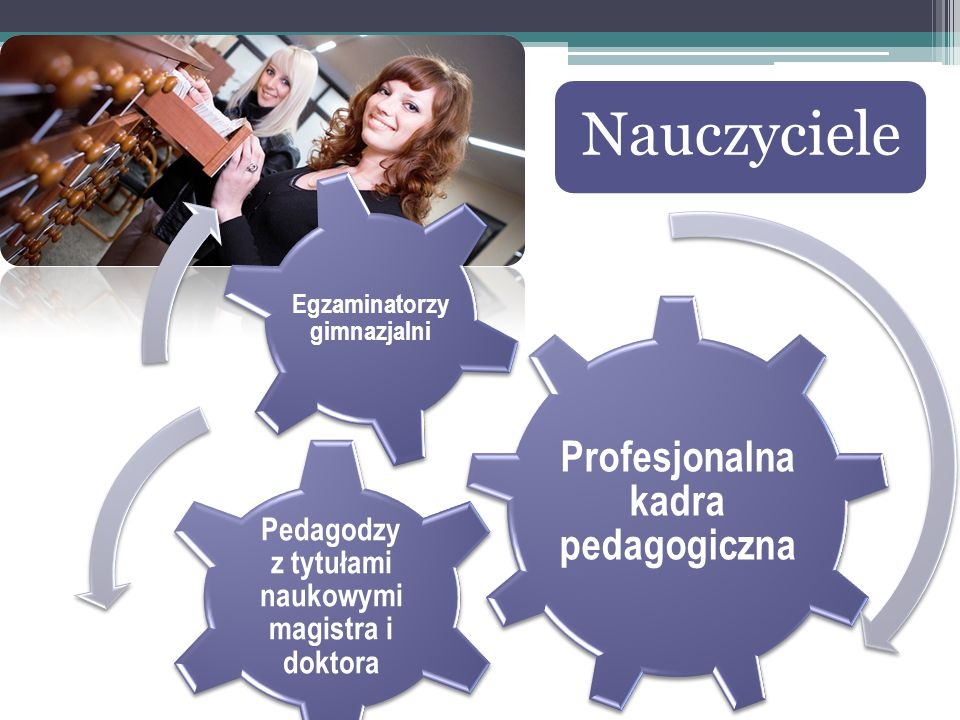 Nauczyciele Profesjonalna kadra pedagogiczna Pedagodzy z tytułami naukowymi magistra i doktora Egzaminatorzy gimnazjalni