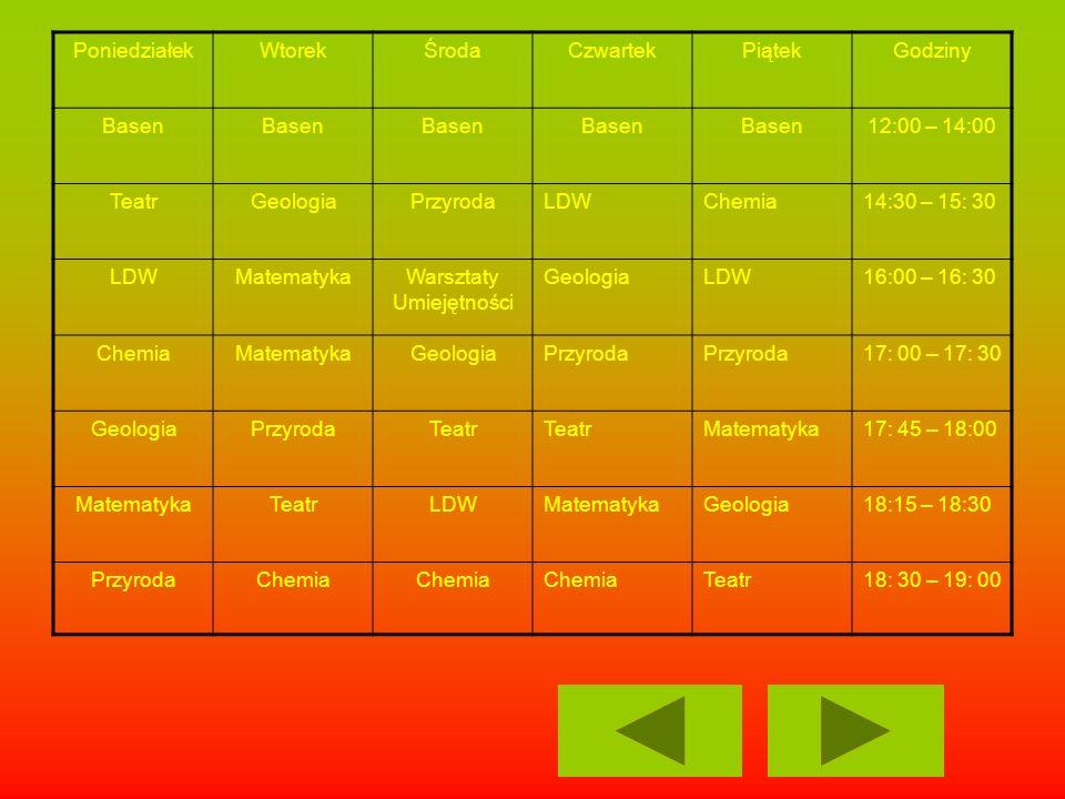 PoniedziałekWtorekŚrodaCzwartekPiątekGodziny Basen 12:00 – 14:00 TeatrGeologiaPrzyrodaLDWChemia14:30 – 15: 30 LDWMatematykaWarsztaty Umiejętności Geol