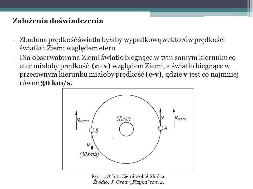 Założenia doświadczenia -Zbadana prędkość światła byłaby wypadkową wektorów prędkości światła i Ziemi względem eteru -Dla obserwatora na Ziemi światło biegnące w tym samym kierunku co eter miałoby prędkość (c+v) względem Ziemi, a światło biegnące w przeciwnym kierunku miałoby prędkość (c-v), gdzie v jest co najmniej równe 30 km/s.