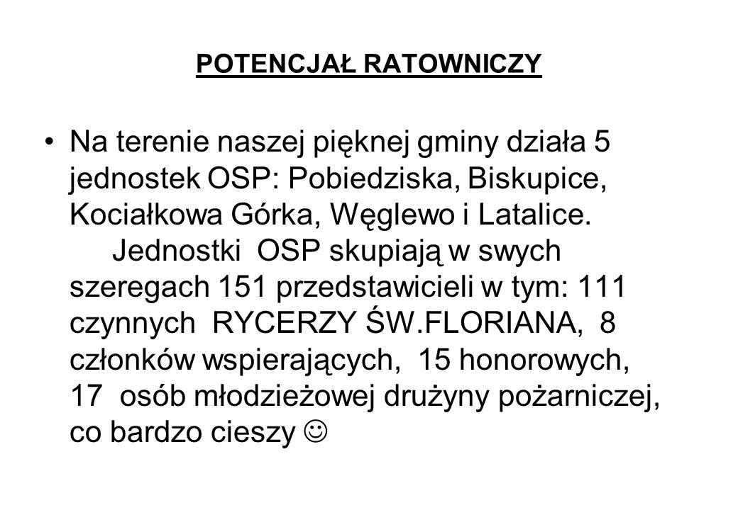POTENCJAŁ RATOWNICZY Na terenie naszej pięknej gminy działa 5 jednostek OSP: Pobiedziska, Biskupice, Kociałkowa Górka, Węglewo i Latalice. Jednostki O