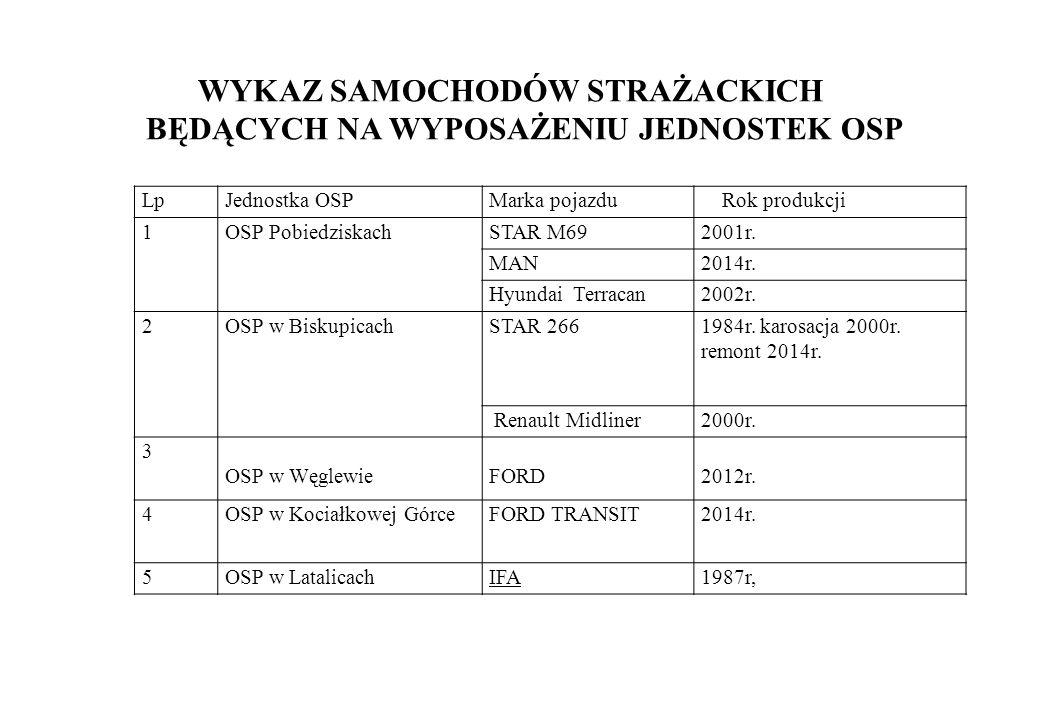 LpJednostka OSPMarka pojazdu Rok produkcji 1OSP PobiedziskachSTAR M692001r.