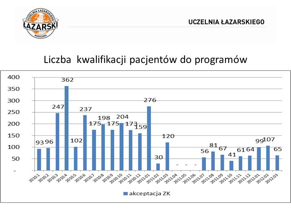 Liczba kwalifikacji pacjentów do programów