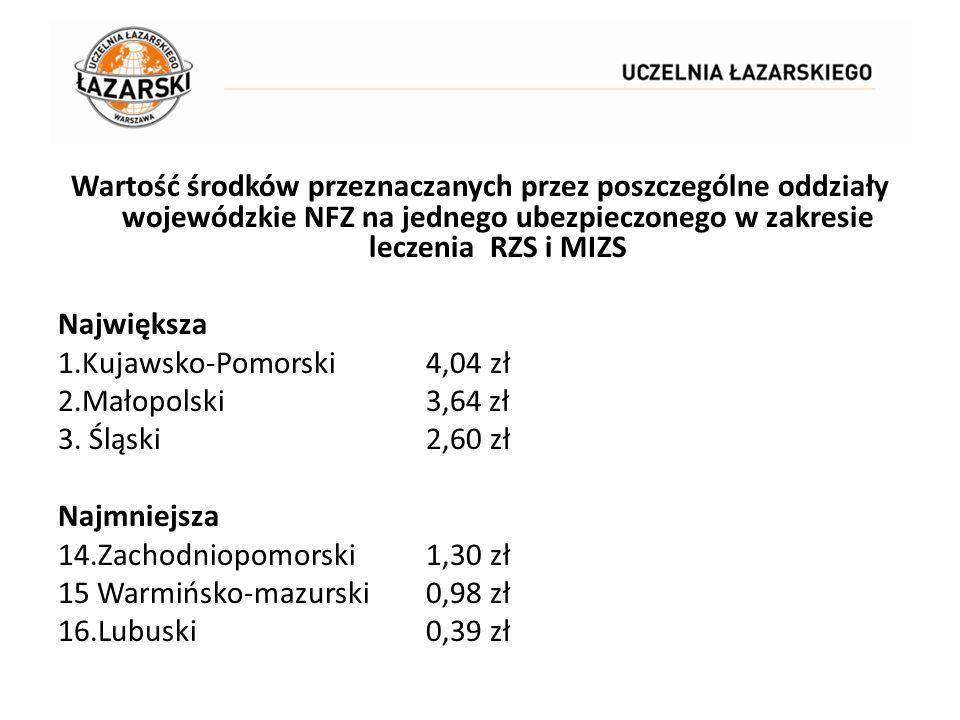 Wartość środków przeznaczanych przez poszczególne oddziały wojewódzkie NFZ na jednego ubezpieczonego w zakresie leczenia RZS i MIZS Największa 1.Kujawsko-Pomorski 4,04 zł 2.Małopolski 3,64 zł 3.