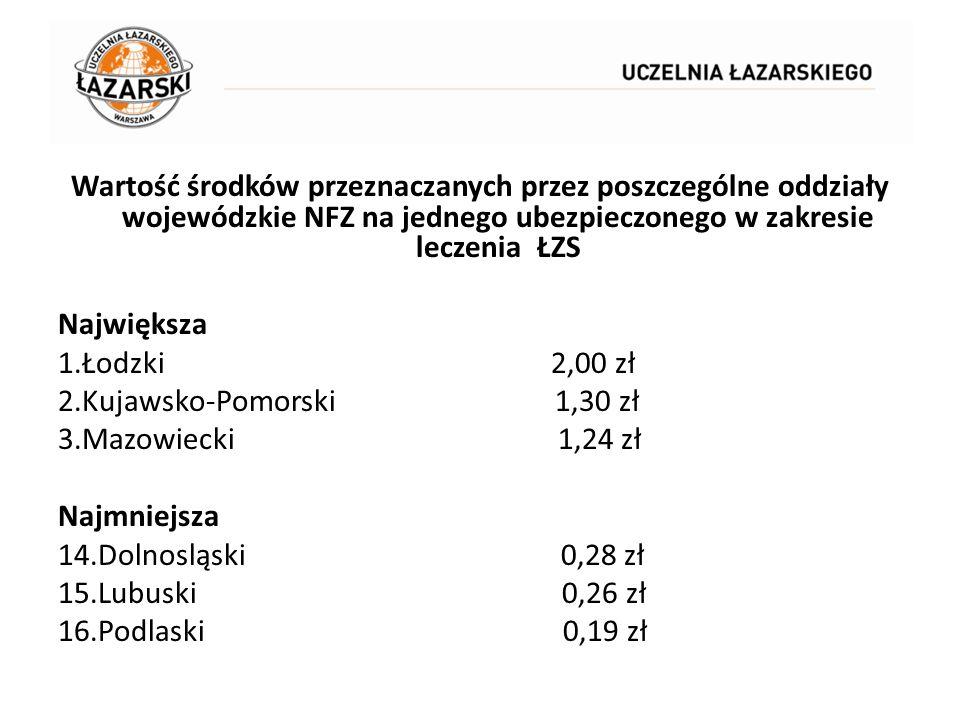 Wartość środków przeznaczanych przez poszczególne oddziały wojewódzkie NFZ na jednego ubezpieczonego w zakresie leczenia ŁZS Największa 1.Łodzki 2,00