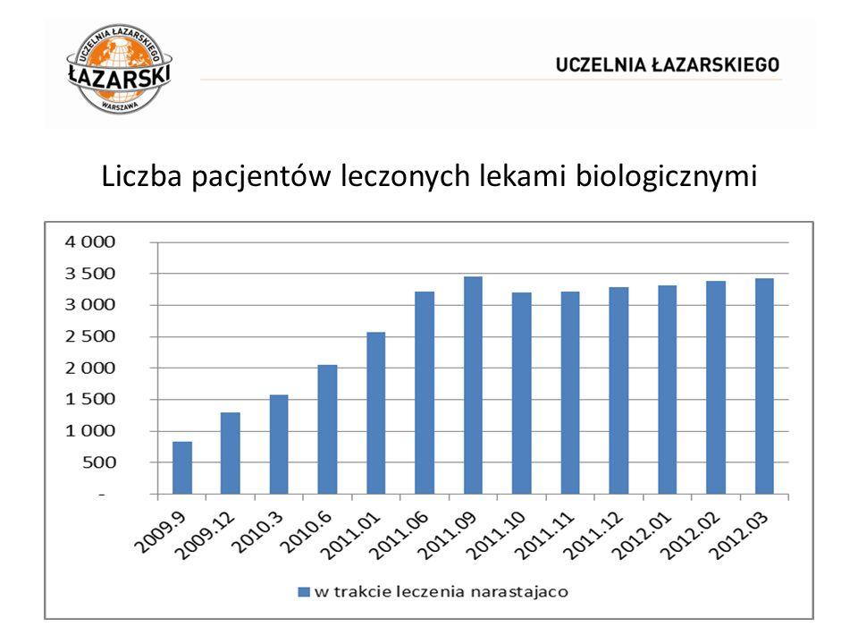 Liczba pacjentów leczonych lekami biologicznymi