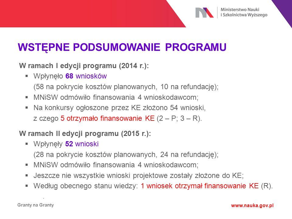 WSTĘPNE PODSUMOWANIE PROGRAMU Granty na Granty www.nauka.gov.pl W ramach I edycji programu (2014 r.):  Wpłynęło 68 wniosków (58 na pokrycie kosztów p