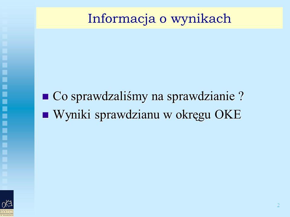 33 Wyniki sprawdzianu 2009 dla OKE Kraków Standardy Osiągnięcia uczniów W punktachW procentach Czytanie (10 punktów) 7,7 pkt77% Pisanie (10 punktów) 4,7 pkt47% Rozumowanie (8 punktów) 3,8 pkt48% Korzystanie z informacji (4 punkty) 2,4 pkt61% Wykorzystywanie wiedzy w praktyce (8 punktów) 3,9 pkt49% Cały test (40 punktów) 22,9 pkt58%