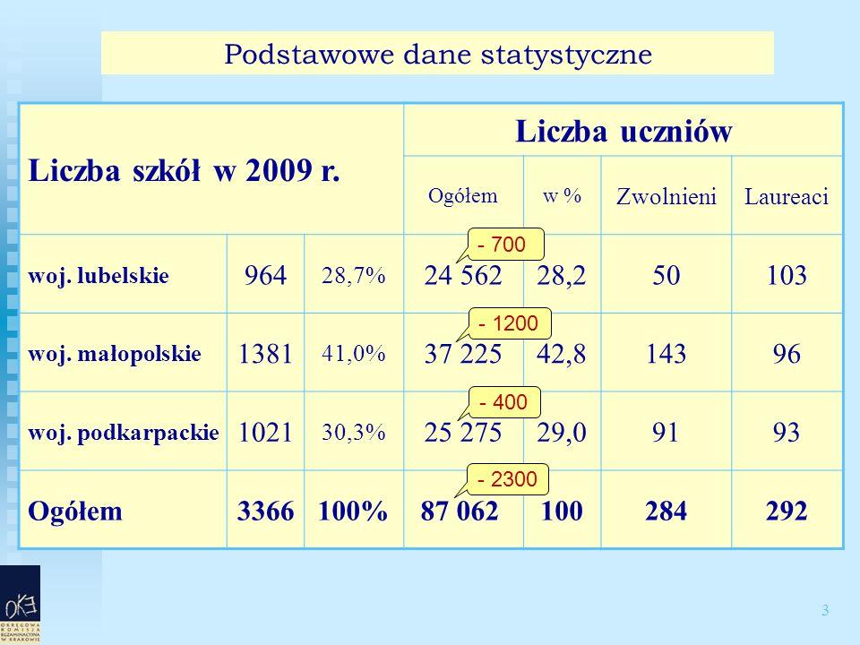 3 Podstawowe dane statystyczne Liczba szkół w 2009 r.
