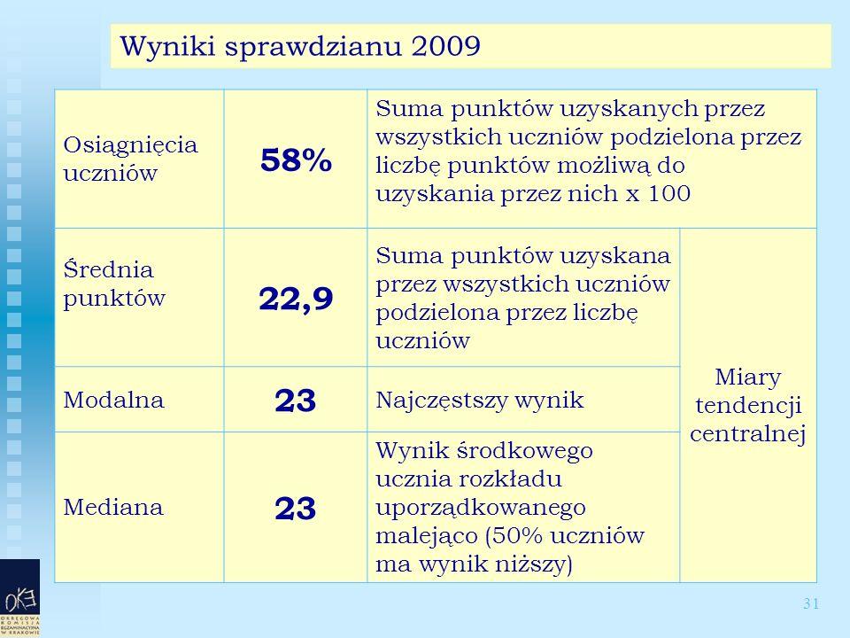31 Wyniki sprawdzianu 2009 Osiągnięcia uczniów 58% Suma punktów uzyskanych przez wszystkich uczniów podzielona przez liczbę punktów możliwą do uzyskania przez nich x 100 Średnia punktów 22,9 Suma punktów uzyskana przez wszystkich uczniów podzielona przez liczbę uczniów Miary tendencji centralnej Modalna 23 Najczęstszy wynik Mediana 23 Wynik środkowego ucznia rozkładu uporządkowanego malejąco (50% uczniów ma wynik niższy)