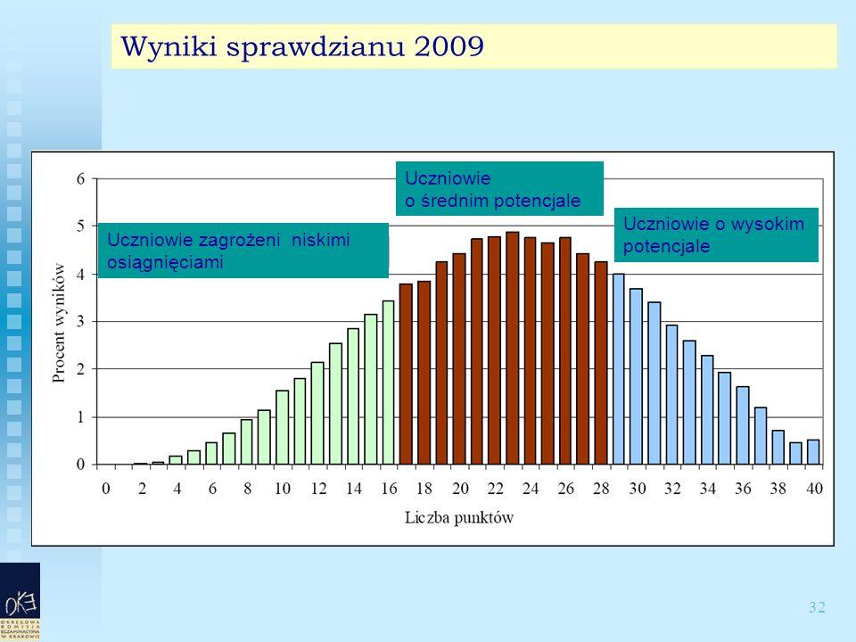 32 Wyniki sprawdzianu 2009 Uczniowie zagrożeni niskimi osiągnięciami Uczniowie o średnim potencjale Uczniowie o wysokim potencjale