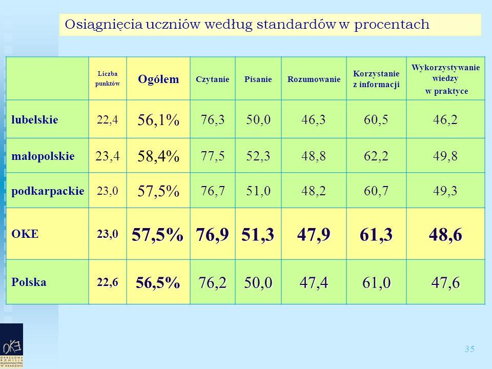 35 Osiągnięcia uczniów według standardów w procentach Liczba punktów Ogółem CzytaniePisanieRozumowanie Korzystanie z informacji Wykorzystywanie wiedzy w praktyce lubelskie22,4 56,1% 76,350,046,360,546,2 małopolskie 23,4 58,4% 77,552,348,862,249,8 podkarpackie23,0 57,5% 76,751,048,260,749,3 OKE23,057,5%76,951,347,961,348,6 Polska22,656,5%76,250,047,461,047,6