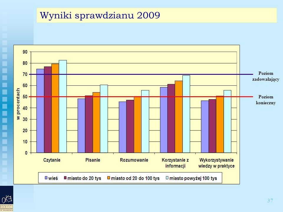 37 Wyniki sprawdzianu 2009 Poziom konieczny Poziom zadowalający