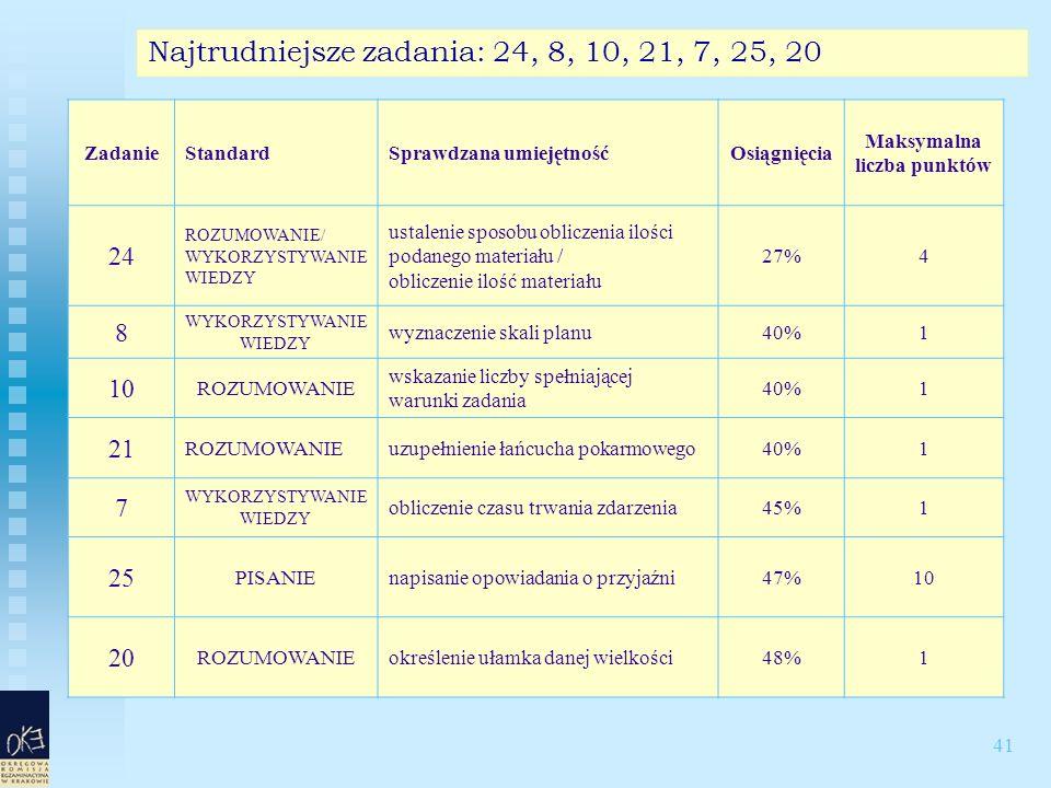 41 Najtrudniejsze zadania: 24, 8, 10, 21, 7, 25, 20 ZadanieStandardSprawdzana umiejętnośćOsiągnięcia Maksymalna liczba punktów 24 ROZUMOWANIE/ WYKORZYSTYWANIE WIEDZY ustalenie sposobu obliczenia ilości podanego materiału / obliczenie ilość materiału 27%4 8 WYKORZYSTYWANIE WIEDZY wyznaczenie skali planu40%1 10 ROZUMOWANIE wskazanie liczby spełniającej warunki zadania 40%1 21 ROZUMOWANIEuzupełnienie łańcucha pokarmowego40%1 7 WYKORZYSTYWANIE WIEDZY obliczenie czasu trwania zdarzenia45%1 25 PISANIEnapisanie opowiadania o przyjaźni47%10 20 ROZUMOWANIEokreślenie ułamka danej wielkości48%1