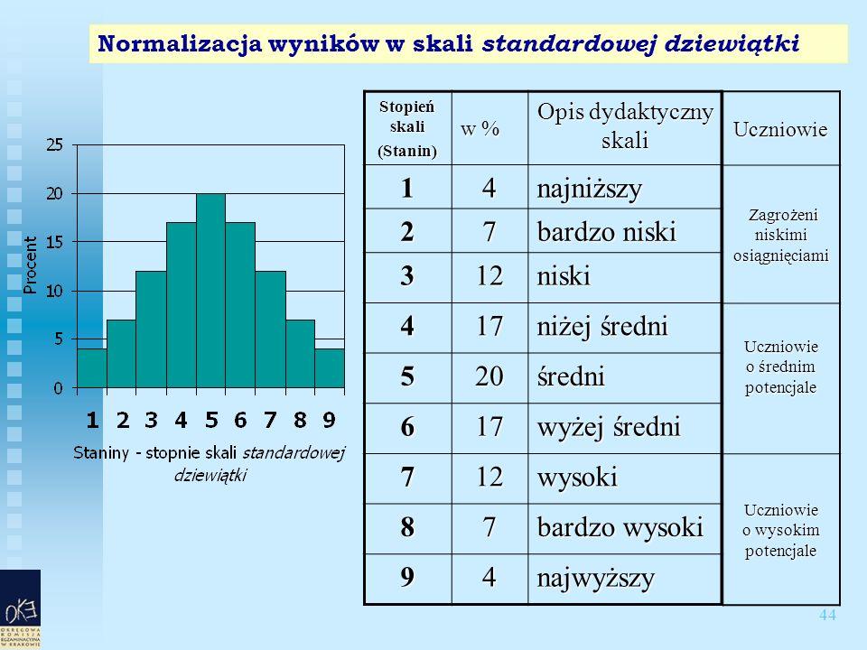 44 Normalizacja wyników w skali standardowej dziewiątki Stopień skali (Stanin) w % Opis dydaktyczny skali 14najniższy 27 bardzo niski 312niski 417 niżej średni 520średni 617 wyżej średni 712wysoki 87 bardzo wysoki 94najwyższyUczniowie Zagrożeni niskimi osiągnięciami Zagrożeni niskimi osiągnięciami Uczniowie o średnim potencjale Uczniowie o wysokim potencjale
