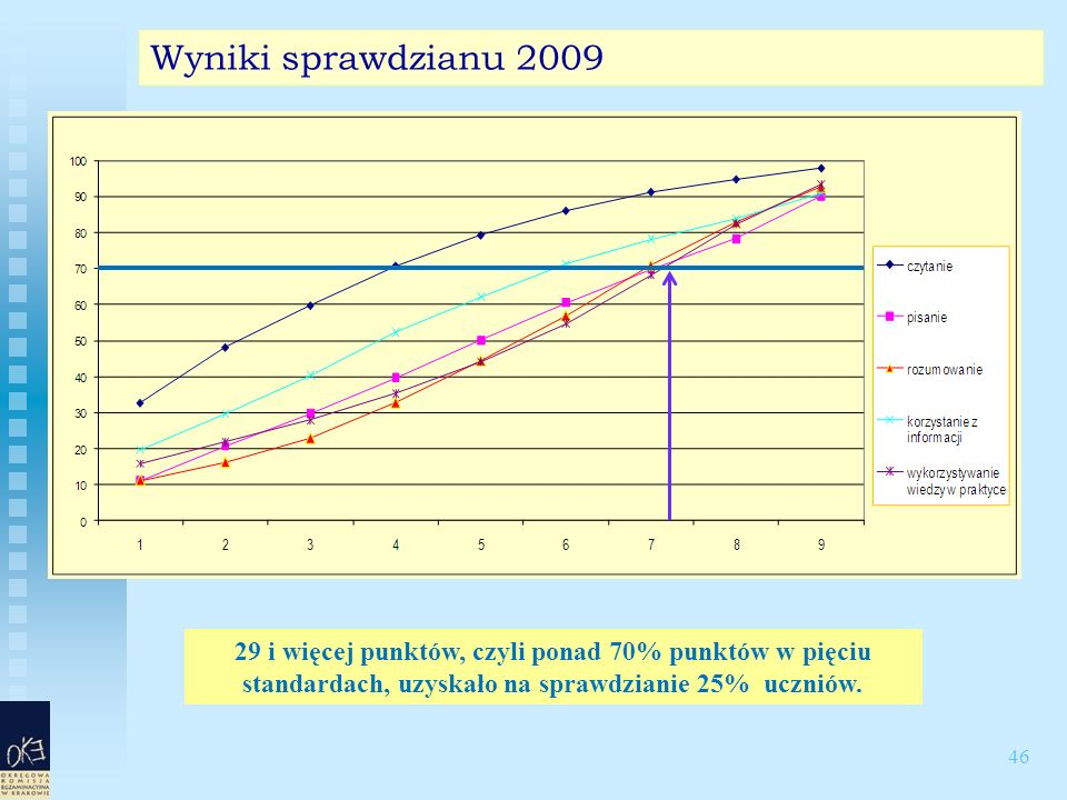 46 Wyniki sprawdzianu 2009 29 i więcej punktów, czyli ponad 70% punktów w pięciu standardach, uzyskało na sprawdzianie 25% uczniów.