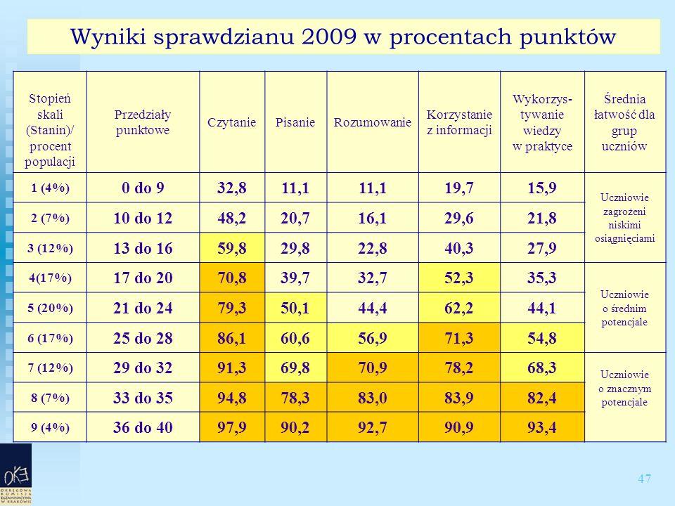 47 Wyniki sprawdzianu 2009 w procentach punktów Stopień skali (Stanin)/ procent populacji Przedziały punktowe CzytaniePisanieRozumowanie Korzystanie z informacji Wykorzys- tywanie wiedzy w praktyce Średnia łatwość dla grup uczniów 1 (4%) 0 do 932,811,1 19,715,9 Uczniowie zagrożeni niskimi osiągnięciami 2 (7%) 10 do 1248,220,716,129,621,8 3 (12%) 13 do 1659,829,822,840,327,9 4(17%) 17 do 2070,839,732,752,335,3 Uczniowie o średnim potencjale 5 (20%) 21 do 2479,350,144,462,244,1 6 (17%) 25 do 2886,160,656,971,354,8 7 (12%) 29 do 3291,369,870,978,268,3 Uczniowie o znacznym potencjale 8 (7%) 33 do 3594,878,383,083,982,4 9 (4%) 36 do 4097,990,292,790,993,4