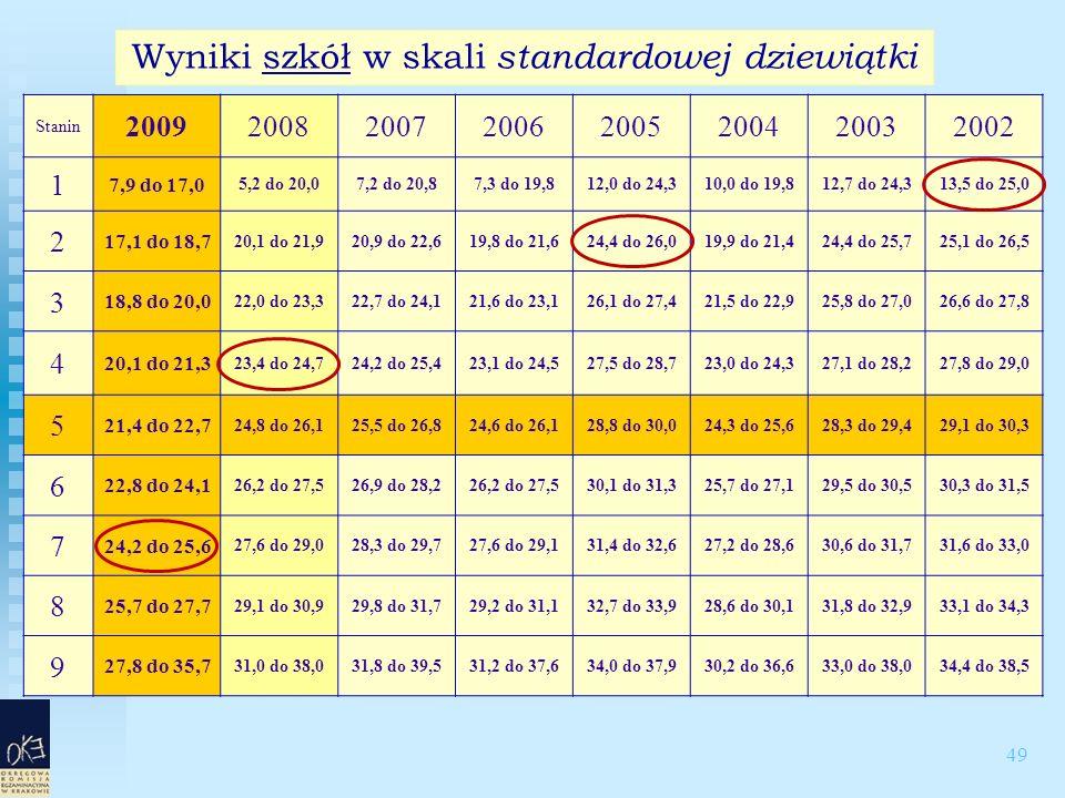 49 Wyniki szkół w skali standardowej dziewiątki Stanin 20092008200720062005200420032002 1 7,9 do 17,0 5,2 do 20,07,2 do 20,87,3 do 19,812,0 do 24,310,0 do 19,812,7 do 24,313,5 do 25,0 2 17,1 do 18,7 20,1 do 21,920,9 do 22,619,8 do 21,624,4 do 26,019,9 do 21,424,4 do 25,725,1 do 26,5 3 18,8 do 20,0 22,0 do 23,322,7 do 24,121,6 do 23,126,1 do 27,421,5 do 22,925,8 do 27,026,6 do 27,8 4 20,1 do 21,3 23,4 do 24,724,2 do 25,423,1 do 24,527,5 do 28,723,0 do 24,327,1 do 28,227,8 do 29,0 5 21,4 do 22,7 24,8 do 26,125,5 do 26,824,6 do 26,128,8 do 30,024,3 do 25,628,3 do 29,429,1 do 30,3 6 22,8 do 24,1 26,2 do 27,526,9 do 28,226,2 do 27,530,1 do 31,325,7 do 27,129,5 do 30,530,3 do 31,5 7 24,2 do 25,6 27,6 do 29,028,3 do 29,727,6 do 29,131,4 do 32,627,2 do 28,630,6 do 31,731,6 do 33,0 8 25,7 do 27,7 29,1 do 30,929,8 do 31,729,2 do 31,132,7 do 33,928,6 do 30,131,8 do 32,933,1 do 34,3 9 27,8 do 35,7 31,0 do 38,031,8 do 39,531,2 do 37,634,0 do 37,930,2 do 36,633,0 do 38,034,4 do 38,5