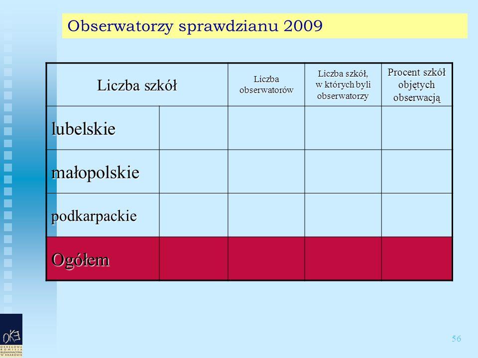 56 Obserwatorzy sprawdzianu 2009 Liczba szkół Liczba obserwatorów Liczba szkół, w których byli obserwatorzy Procent szkół objętych obserwacją lubelskie małopolskie podkarpackie Ogółem
