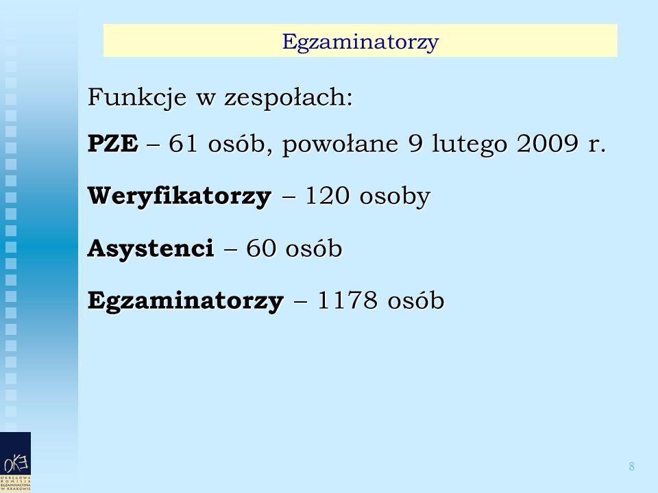 39 Osiągnięcia uczniów według zadań egzaminacyjnych 2009 Zadania zamknięte 1 – 20, zadania otwarte 21 – 25