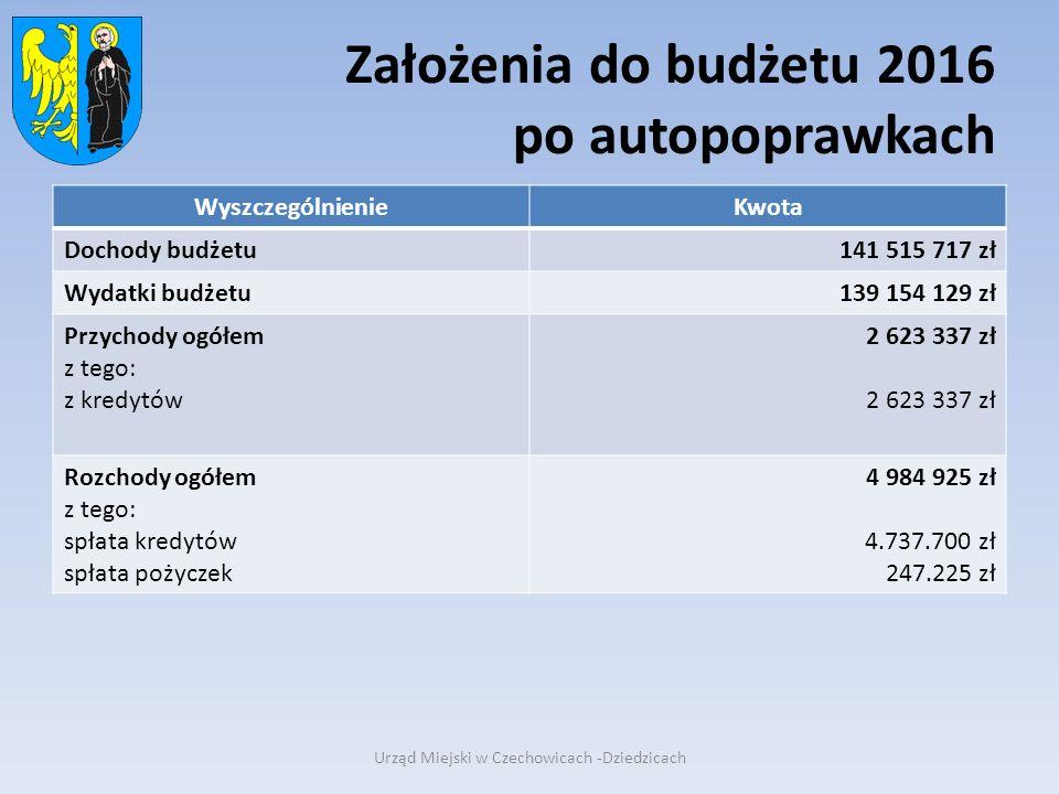 Założenia do budżetu 2016 po autopoprawkach WyszczególnienieKwota Dochody budżetu141 515 717 zł Wydatki budżetu139 154 129 zł Przychody ogółem z tego: z kredytów 2 623 337 zł Rozchody ogółem z tego: spłata kredytów spłata pożyczek 4 984 925 zł 4.737.700 zł 247.225 zł Urząd Miejski w Czechowicach -Dziedzicach