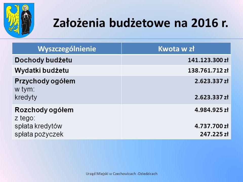 Założenia budżetowe na 2016 r.