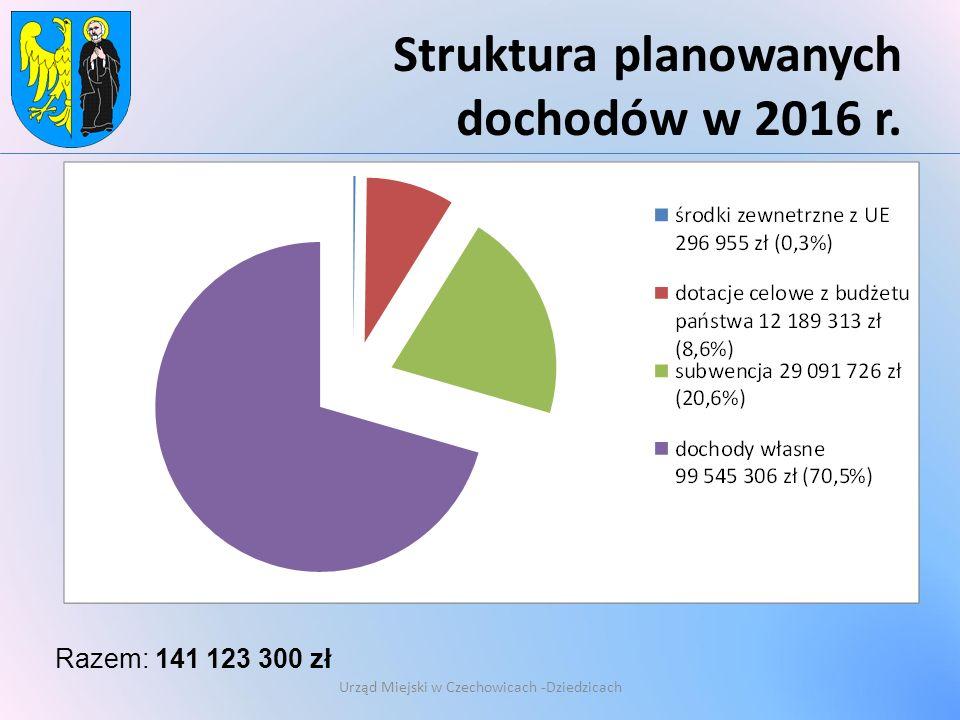 Struktura planowanych dochodów w 2016 r.