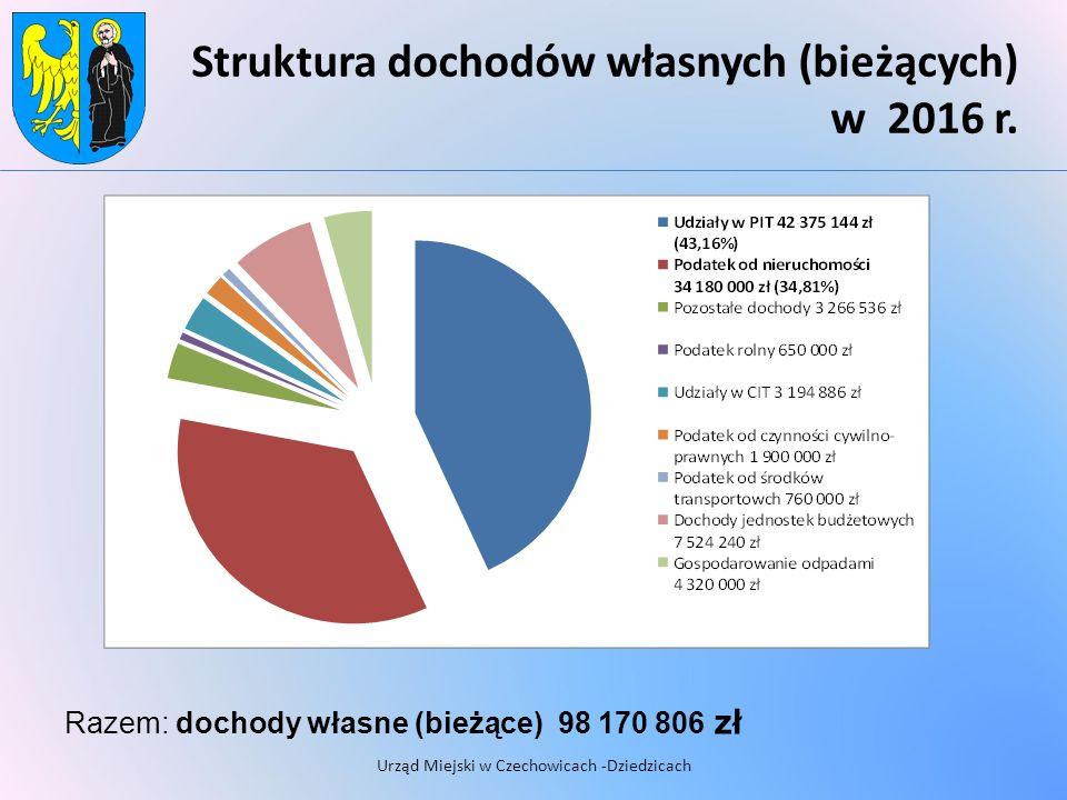 Struktura dochodów własnych (bieżących) w 2016 r.